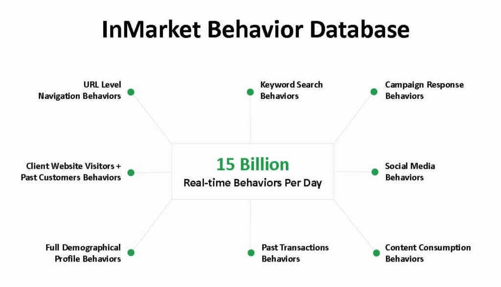 inmarket behavior 1024x587 1