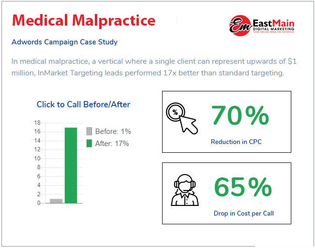 CS003 Medical Malpractice EM
