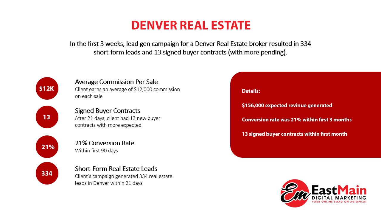 Denver Real Estate Case Study EM