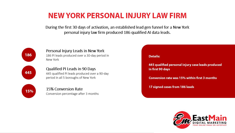 NY PI Injury Case Study EM